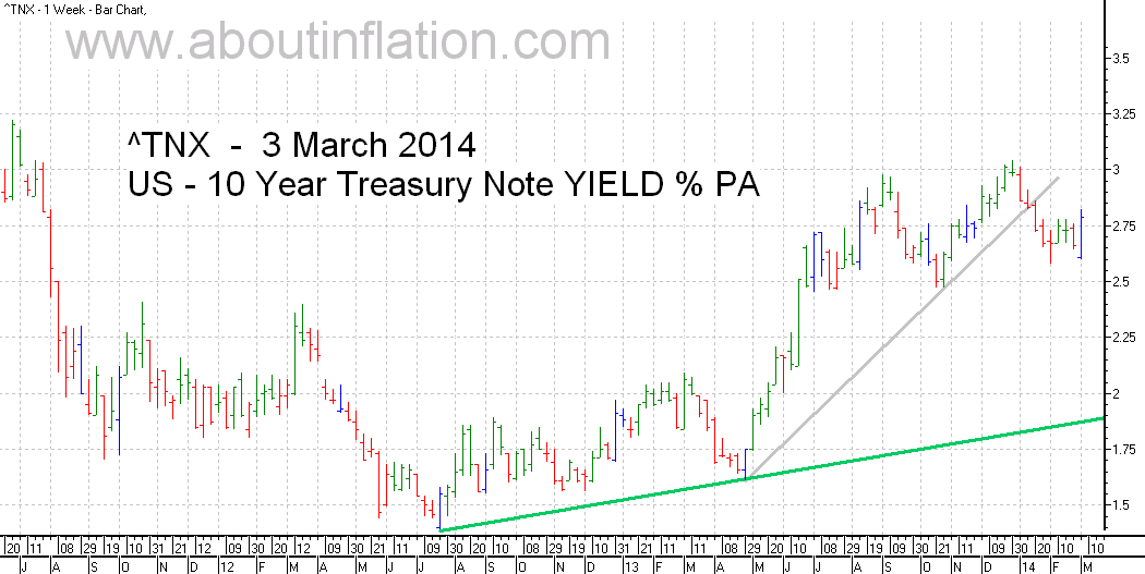 US  10 Year Treasury Note Yield TrendLine - bar chart - 3 March 2014