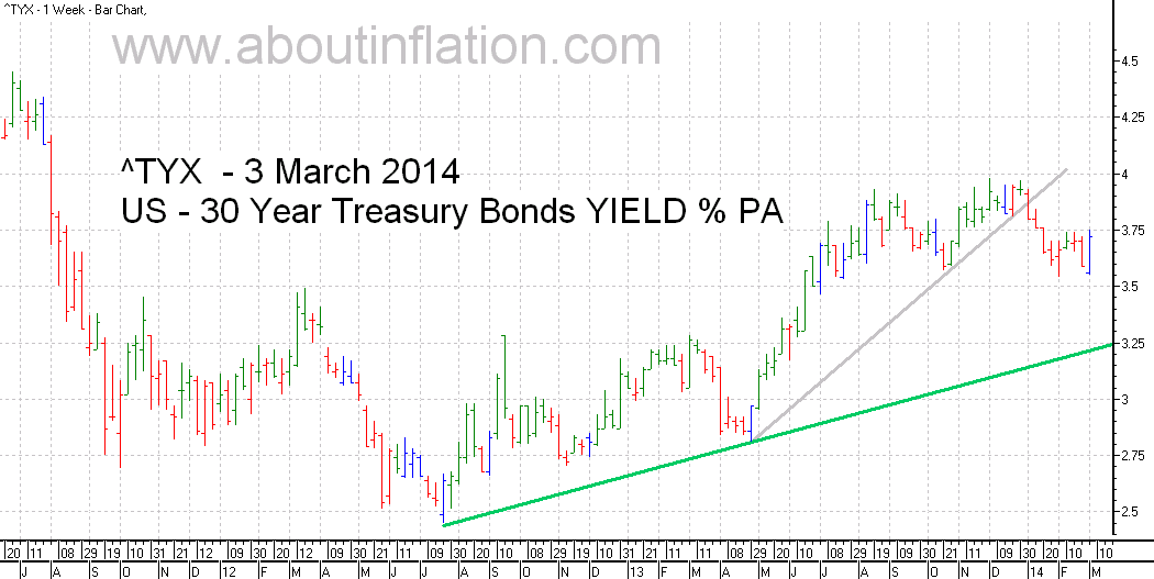 US  30 Year Treasury Bond Yield TrendLine - bar chart - 3 March 2014
