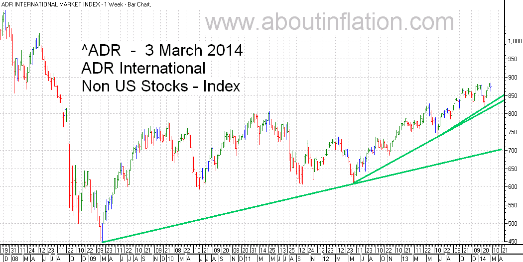 ADR International Index TrendLine - bar chart - 3 March 2014