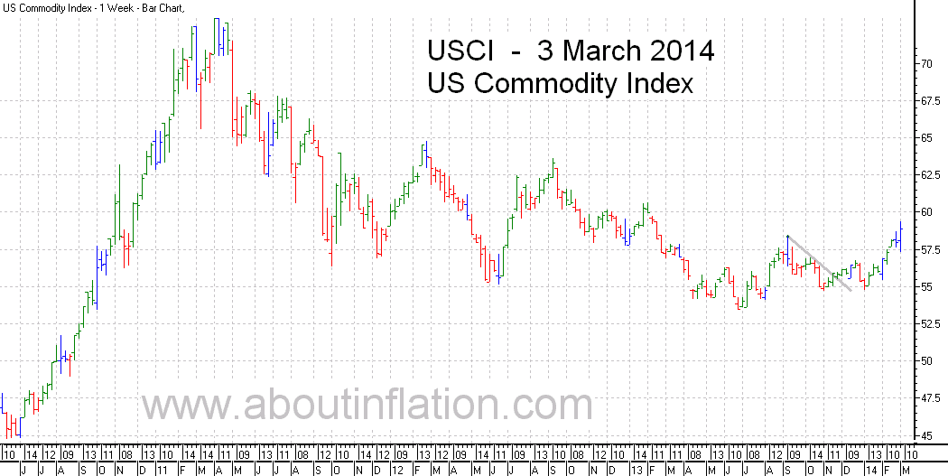 US - Commodity Index TrendLine - bar chart - 3 March 2014