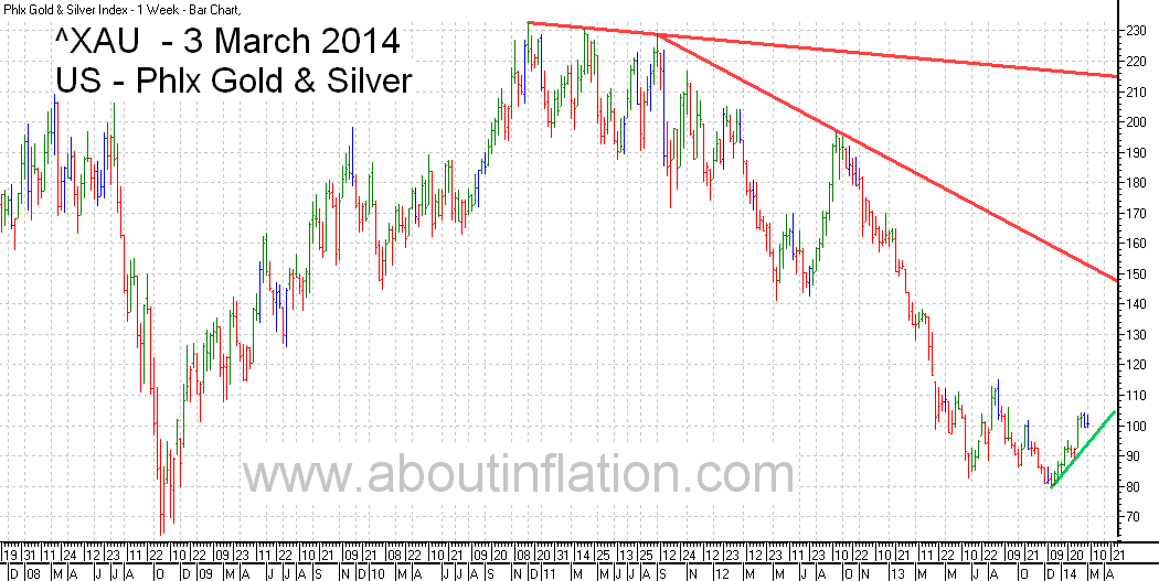 Philadelphia Gold and Silver Index TrendLine - bar chart - 3 March 2014 - ^XAU Trend Lines chart