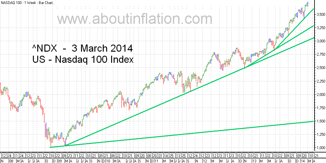 Nasdaq 100 Index TrendLine - bar chart - 3 March 2014
