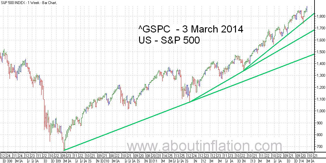 S&P 500 Index TrendLine - bar chart - 3 March 2014