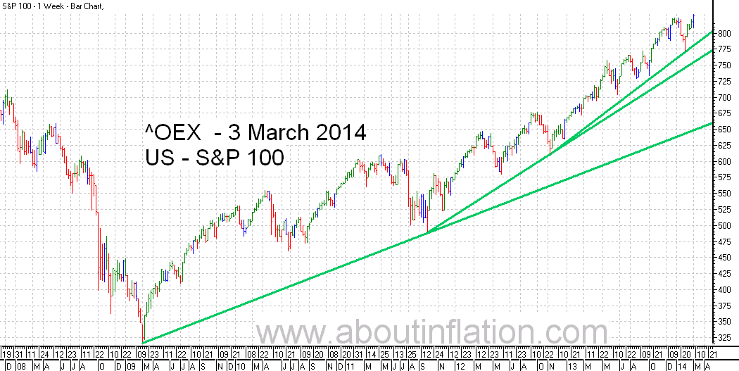 S & P 100 Index TrendLine - bar chart - 3 March 2014