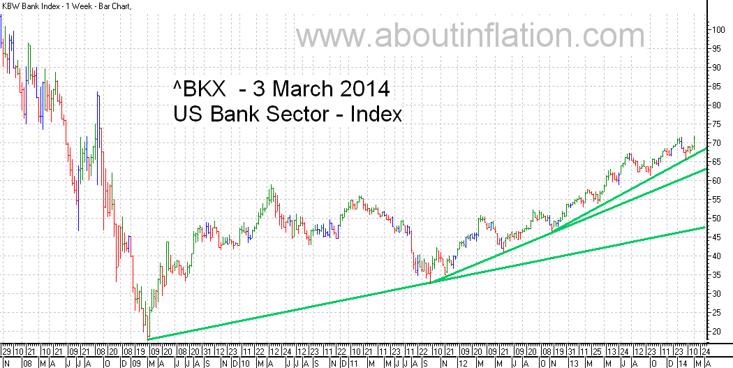 US - Bank Sector TrendLine - bar chart - 3 March 2014