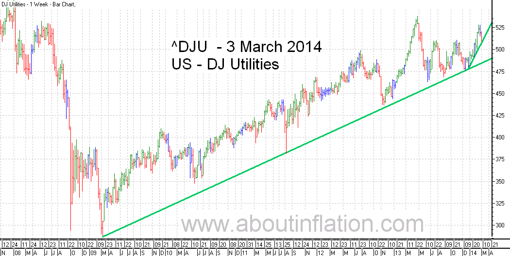 DJ Utilities Index TrendLine - bar chart - 3 March 2014