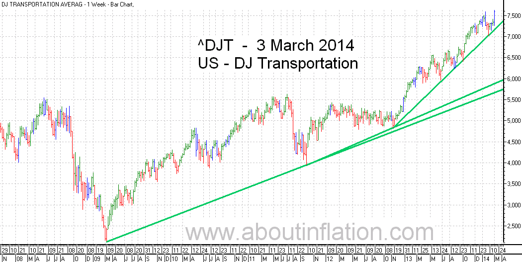 DJ Transportation Index TrendLine - bar chart - 3 March 2014