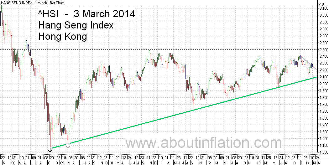 HSI Index TrendLine chart 3 March 2014  指数条形图