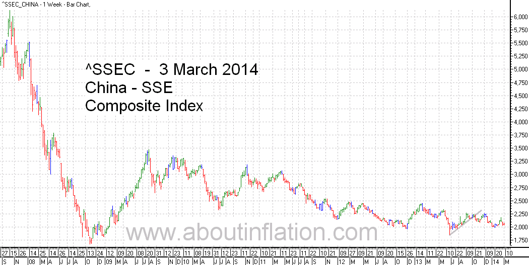 SSEC  Index Trend Line - bar chart - 3 March 2014 - SSEC  指数条形图