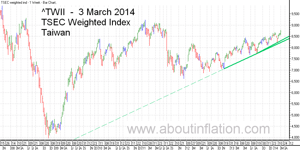TWII  Index Trend Line - bar chart - 3 March 2014 - TWII 指数条形图