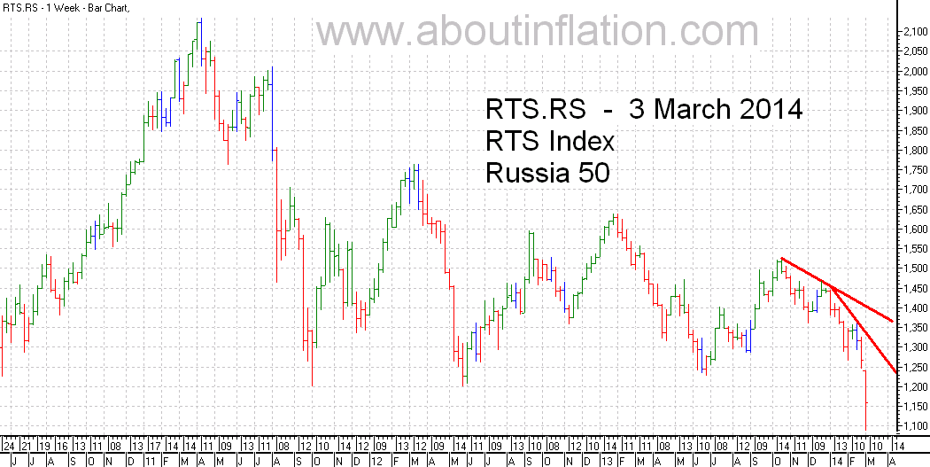 RTS 50  Index Trend Line - bar chart - 3 March 2014 - RTS 50 индекс гистограммы