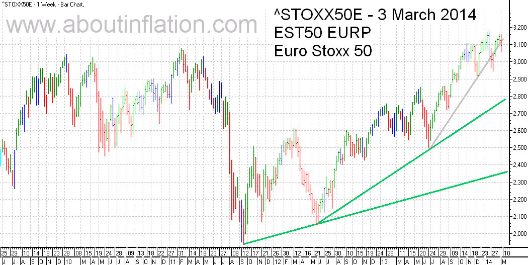 Euro Stoxx 50 Index Trend Line - bar chart - 3 March 2014 - Euro Stoxx 50 Index Balkendiagramm