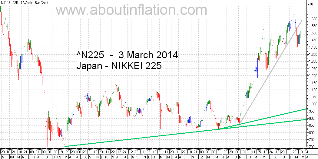Nikkei 225 Index TrendLine - bar chart - 3 March 2014 - 日経225種平均株価の棒グラフ
