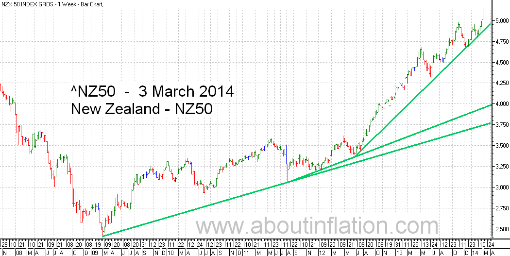 NZ 50 Index TrendLine - bar chart - 3 March 2014