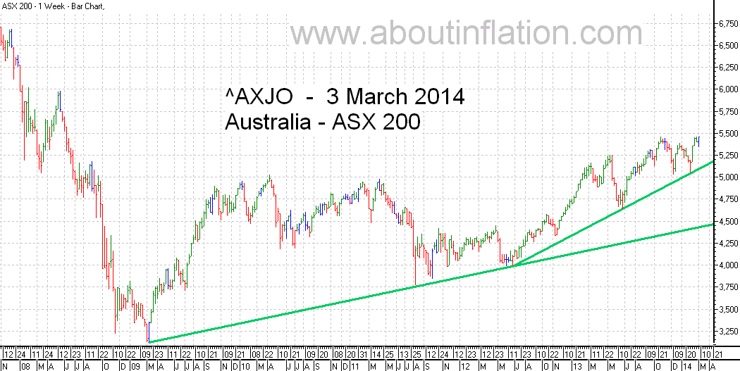 ASX 200 Index TrendLine - bar chart - 3 March 2014