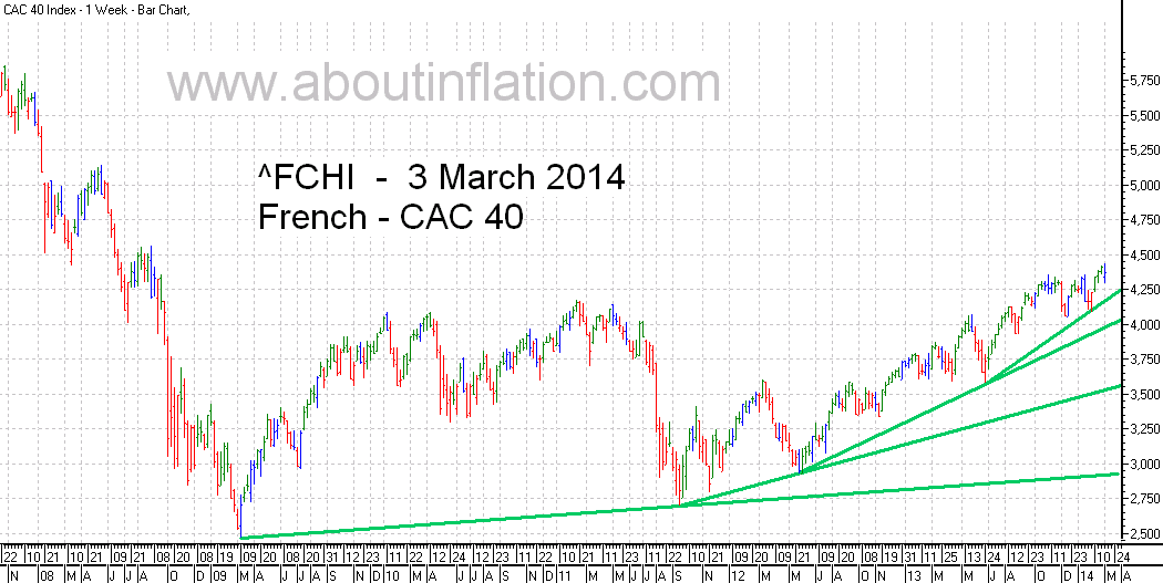 CAC 40 Index TrendLine - bar chart - 3 March 2014 - CAC 40 indice de graphique à barres