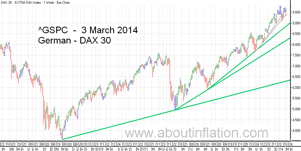 DAX 30 Index TrendLine - bar chart - 3 March 2014 - DAX 30 Index Balkendiagramm