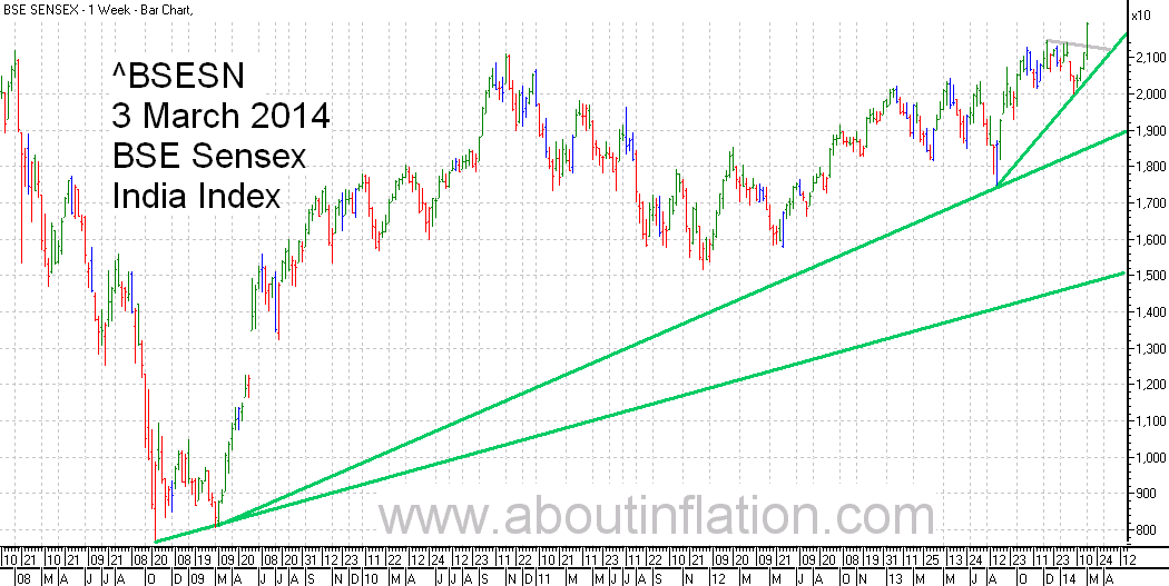 BSE Sensex  Index Trend Line bar chart - 3 March 2014