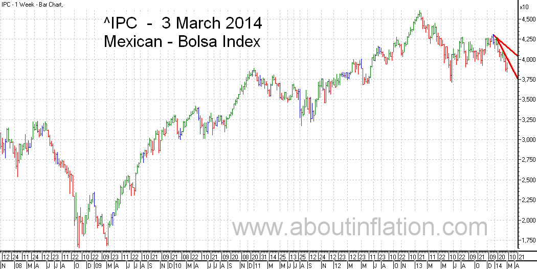 Bolsa  Index Trend Line bar chart - 3 March 2014 - Índice Bolsa de gráfico de barras