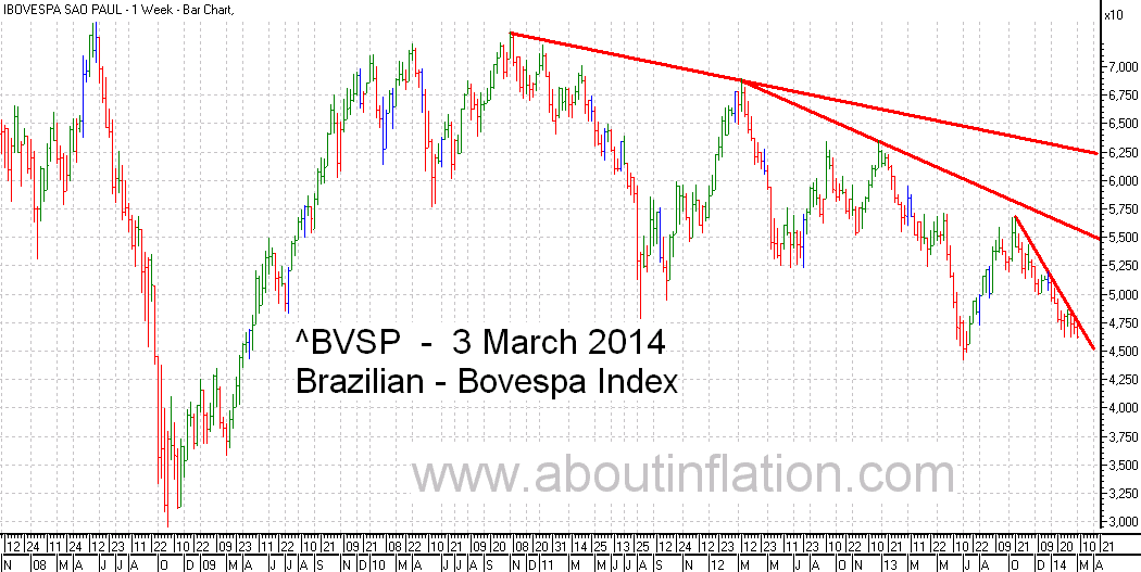 Bovesta  Index Trend Line bar chart - 3 March 2014 - Índice Bovespa gráfico de barras
