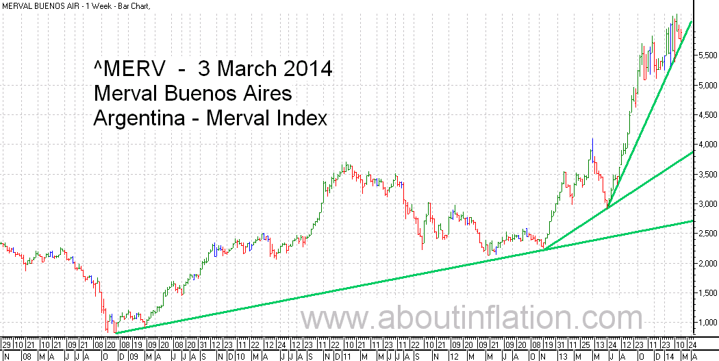 Merval  Index Trend Line bar chart - 3 March 2014 - Índice Merval de gráfico de barras