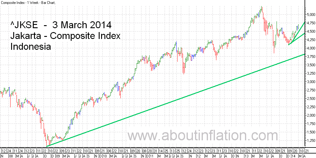JKSE  Index Trend Line bar chart - 3 March 2014 - Indeks JKSE bar chart