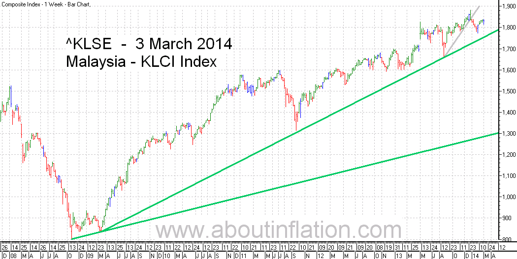 KLSE  Index Trend Line bar chart - 3 March 2014 - Indeks KLSE carta bar