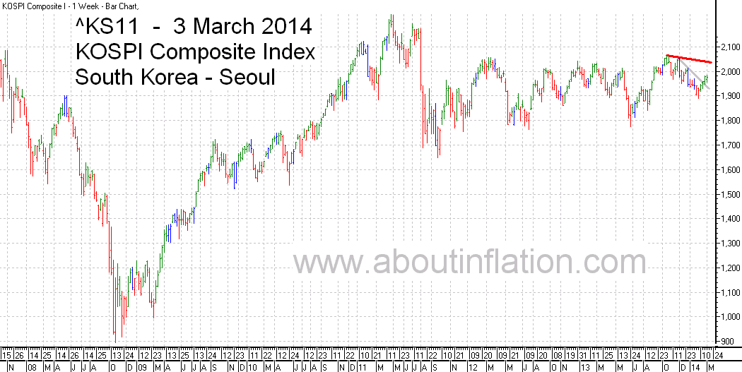 KS11  Index Trend Line bar chart - 3 March 2014 - KS11  인덱스 바 차트