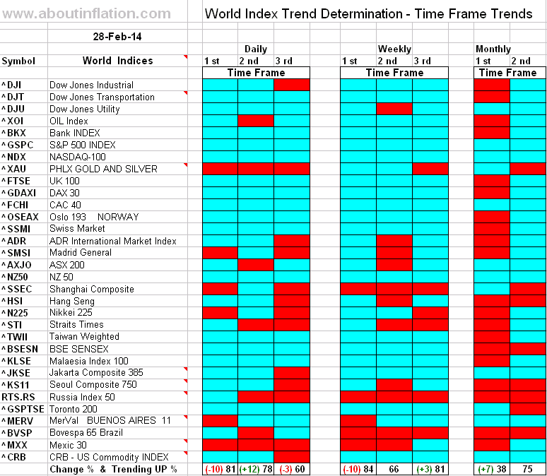 World Index Trend Determination - 28 February 2014 - end of week