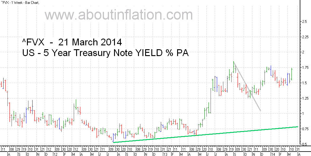 US  5 Year Treasury Note Yield TrendLine - bar chart - 21 March 2014