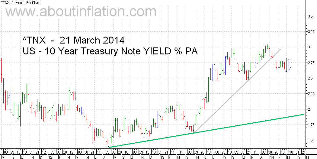 US  10 Year Treasury Note Yield TrendLine - bar chart - 21 March 2014