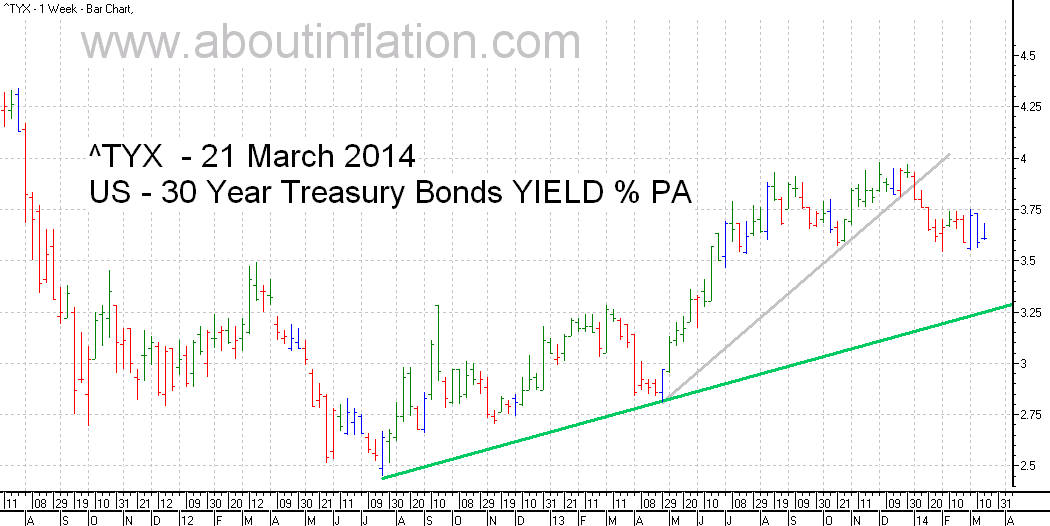 US  30 Year Treasury Bond Yield TrendLine - bar chart - 21 March 2014