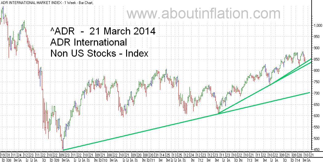 ADR International Index TrendLine - bar chart - 21 March 2014