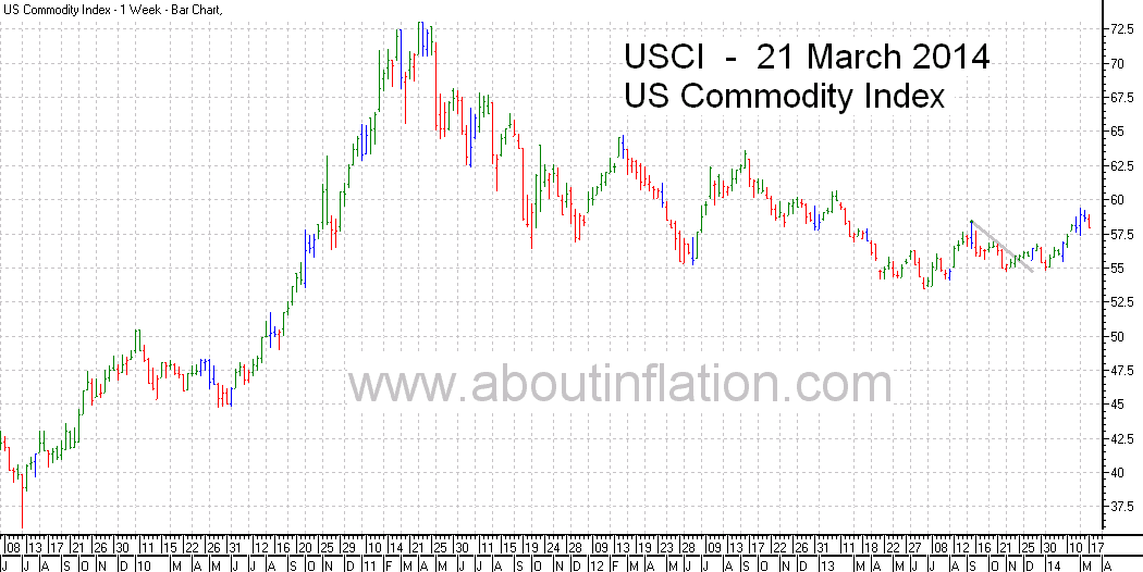 US - Commodity Index TrendLine - bar chart - 21 March 2014