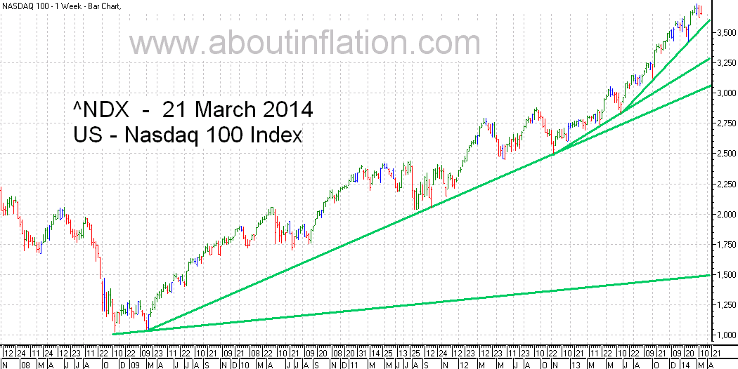 Nasdaq 100 Index TrendLine - bar chart - 21 March 2014