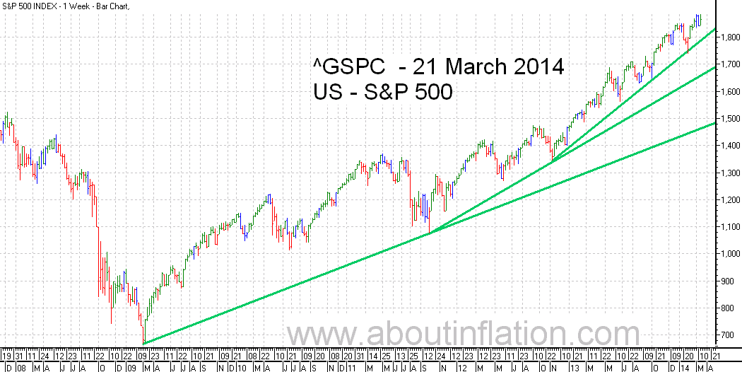 S&P 500 Index TrendLine - bar chart - 21 March 2014