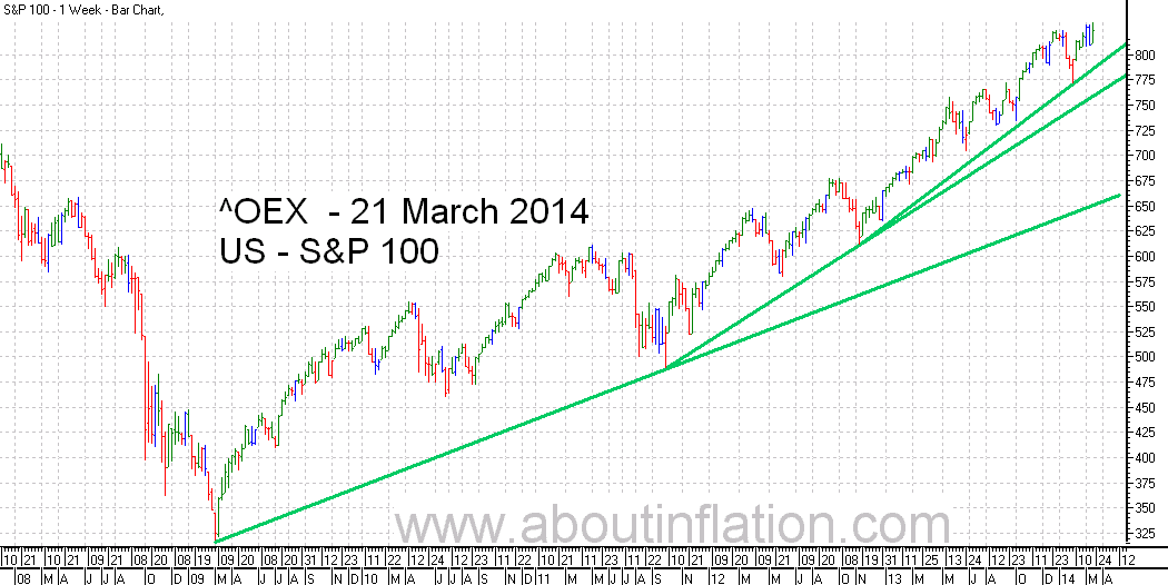 S & P 100 Index TrendLine - bar chart - 21 March 2014