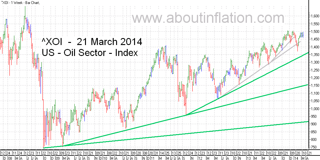 US - Oil Sector TrendLine - bar chart - 21 March 2014 - ^XOI - Oil Index