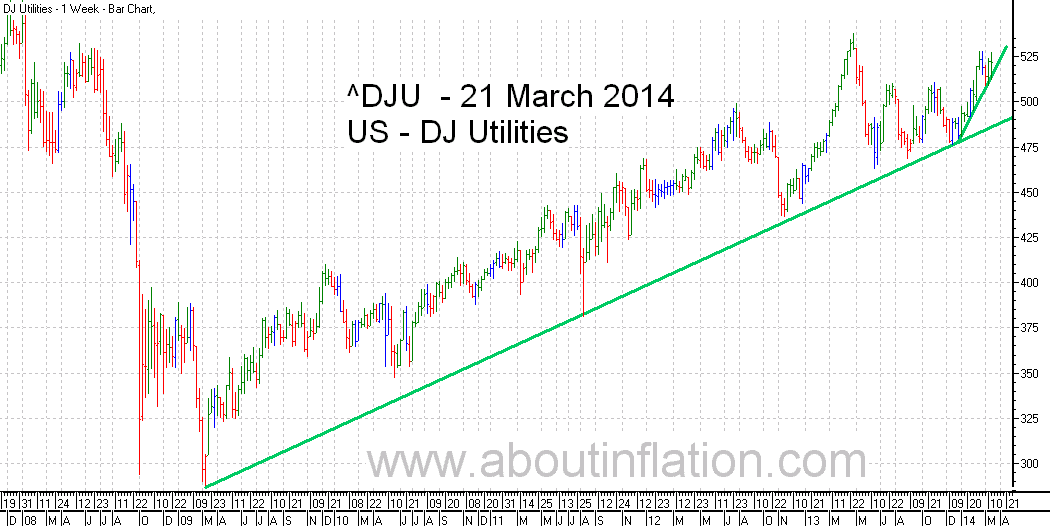 DJ Utilities Index TrendLine - bar chart - 21 March 2014