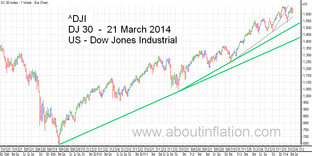 DJ 30 Down Jones Trend Line chart - 21 March 2014