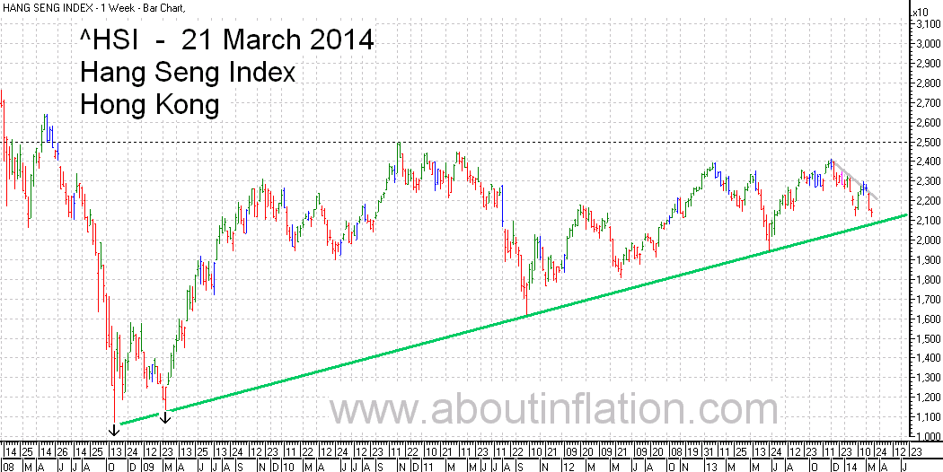HSI Index TrendLine chart 21 March 2014  指数条形图