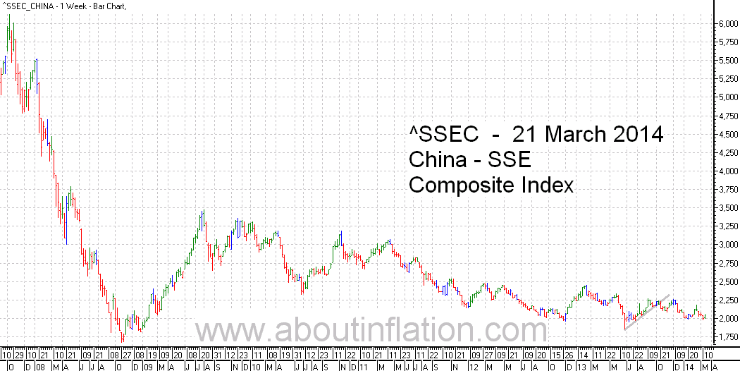 SSEC  Index Trend Line - bar chart - 21 March 2014 - SSEC  指数条形图
