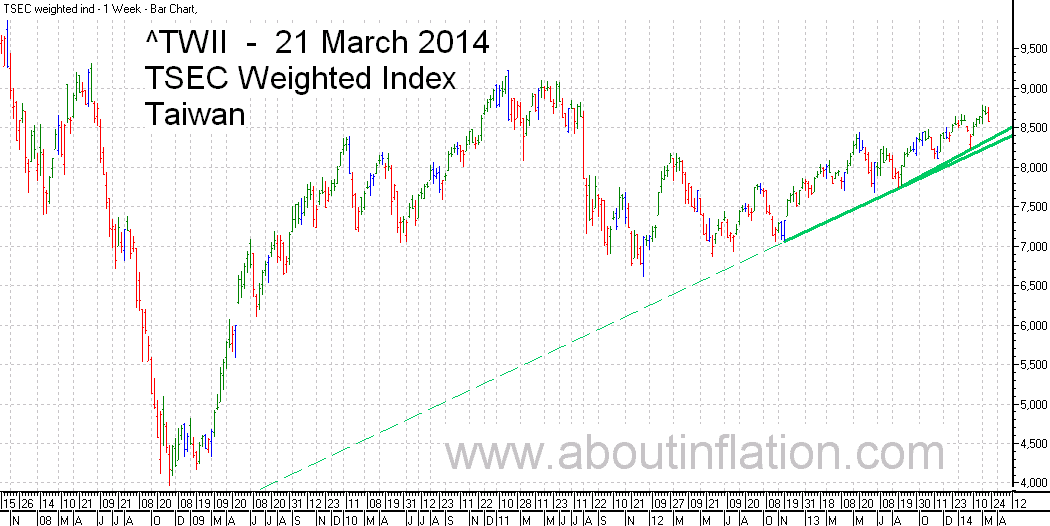 TWII  Index Trend Line - bar chart - 21 March 2014 - TWII 指数条形图