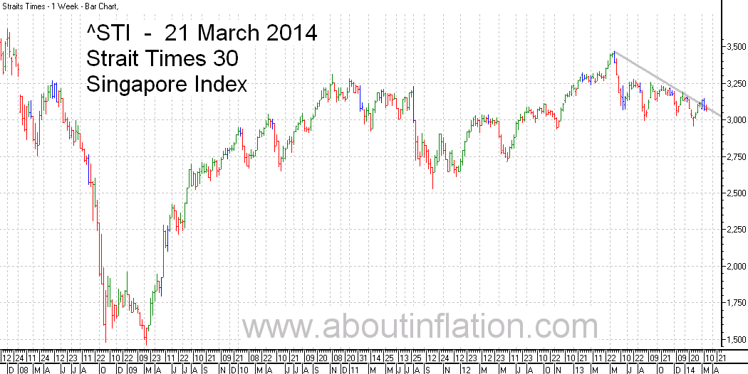 STI  Index Trend Line - bar chart - 21 March 2014 - STI 索引条形图 - Indeks STI carta bar - STI குறியீடு பொருட்டல்ல விளக்கப்படம்