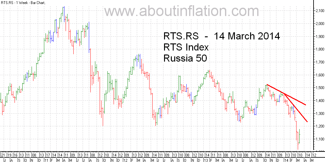 RTS 50  Index Trend Line - bar chart - 21 March 2014 - RTS 50 индекс гистограммы