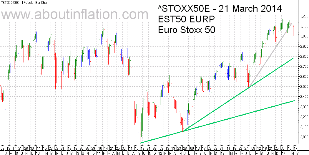 Euro Stoxx 50 Index Trend Line - bar chart - 21 March 2014 - Euro Stoxx 50 Index Balkendiagramm