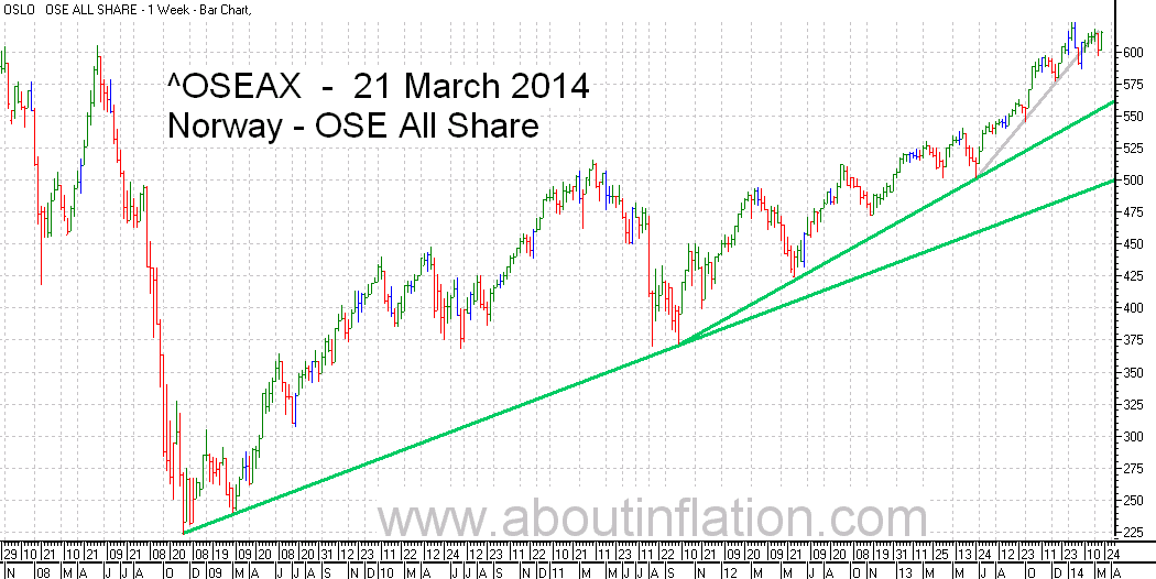 OSE All Share Index TrendLine - bar chart - 21 March 2014 - OSE Norge Index to trendlinje diagram - OSE All Share Index stolpediagram
