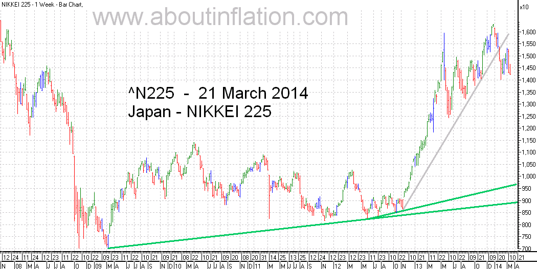Nikkei 225 Index TrendLine - bar chart - 21 March 2014 - 日経225種平均株価の棒グラフ