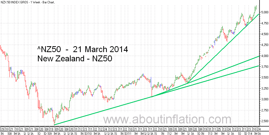 NZ 50 Index TrendLine - bar chart - 21 March 2014