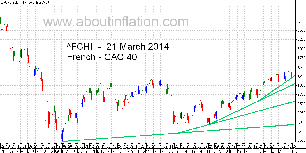 CAC 40 Index TrendLine - bar chart - 21 March 2014 - CAC 40 indice de graphique à barres